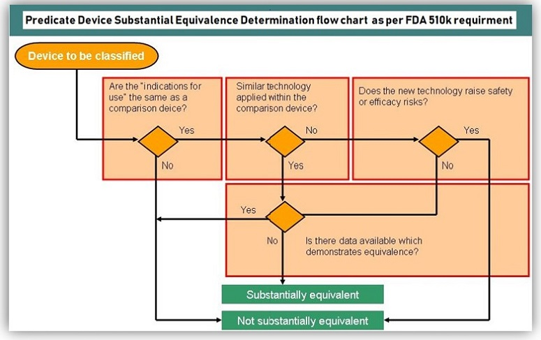 FDA 510k Process Chart
