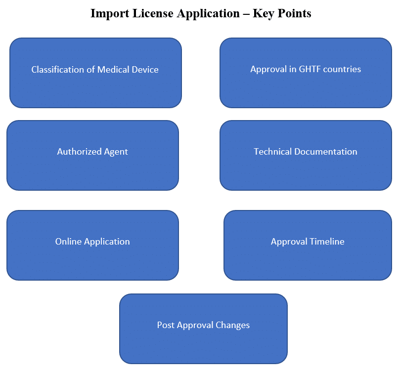 Medical Device Import License in India